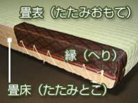 畳の各部名称